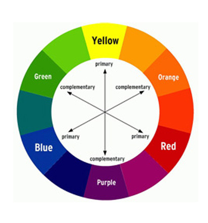 During This Entry And Over The Next Couple Of Posting We Will Be Exploring Color Theory What Is How It Relevant To Art